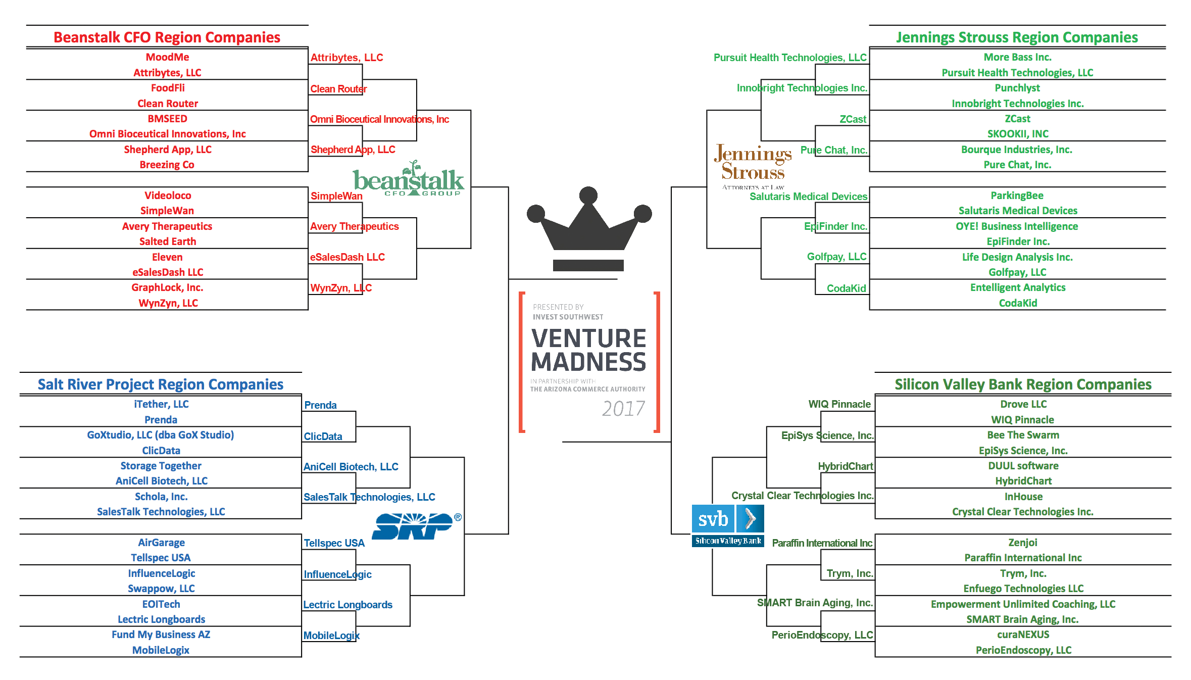 venture madness 2017 top 32